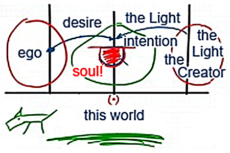 The Role of Self-Analysis in Spiritual Advancement