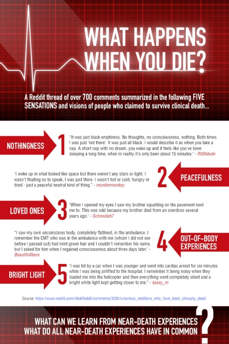What Happens When You Die? - Infographic