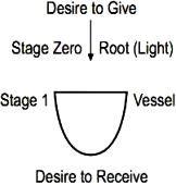 Stage Zero & One