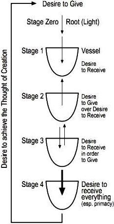 What Are the Four Stages of Primordial Desire in Creation?