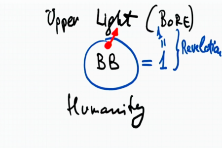 Diagram 1 - Upper Light, Bnei Baruch, Humanity