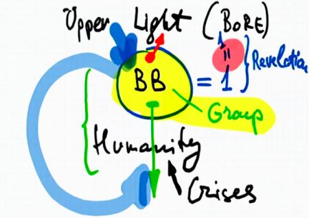 Diagram 2 - Upper Light, Bnei Baruch, Humanity