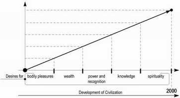 Graph of Humanity's Desires' Development