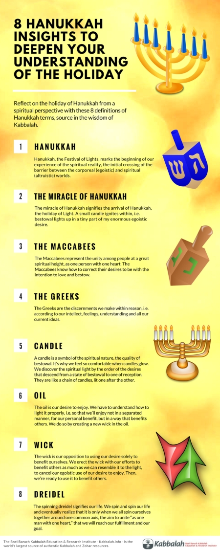 Hanukkah Meaning Infographic